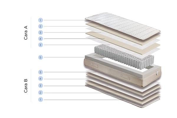 componentes nanos